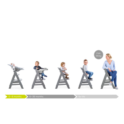 Sustainable highchairs
